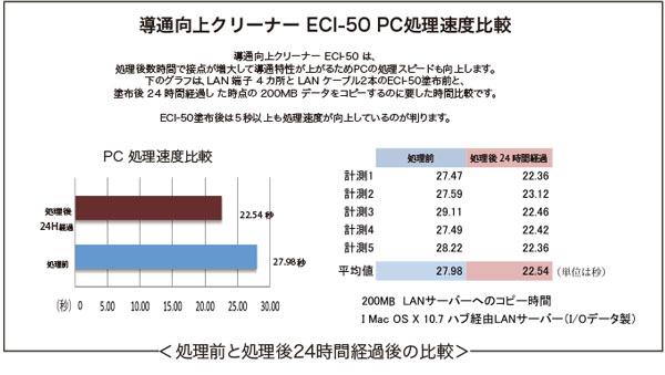 ECI-50