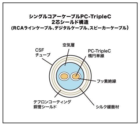 RCA TripleC-FM