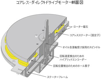 コアレス・ダイレクトドライブモーター断面図