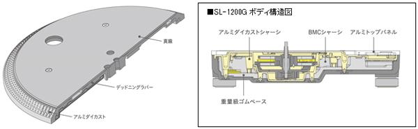 SL-1200G ボディ構造図
