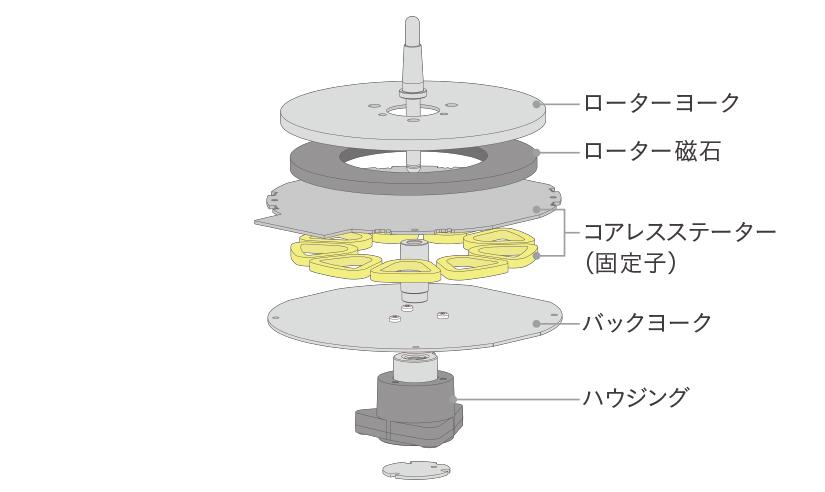 剛性と振動減衰特性を追求した2層構造のプラッター