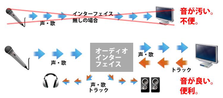 レコーディング接続